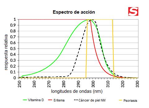 Grafico del espectro de accion de la luz para vitamina D, Psosiasis, Cancer de piel y Eritema