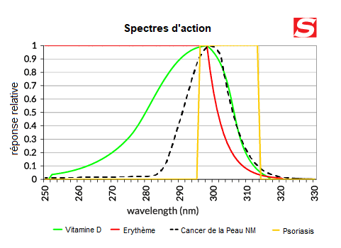 FR Action Spectra