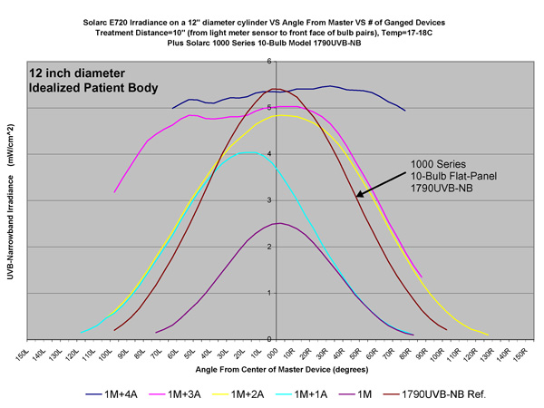 multidirectional phototherapy performance test 121