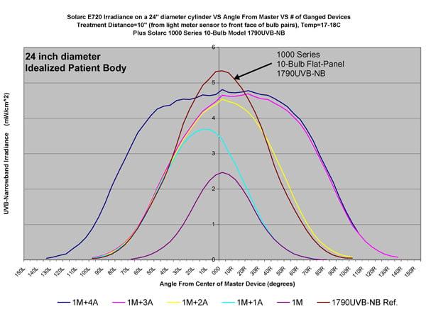 multidirectional phototherapy performance test 241